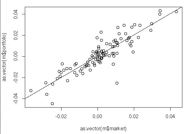 statistics regression about capm View regression - capm from statistics statistics at university of delhi fdafa36b9cf6590fd2ebb745b5e5522606c97692 date open high low close volume adj close 2016-07-25 71209999 71720001.