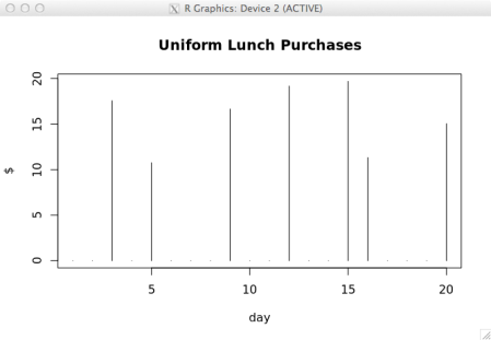 Lunch purchases - uniform