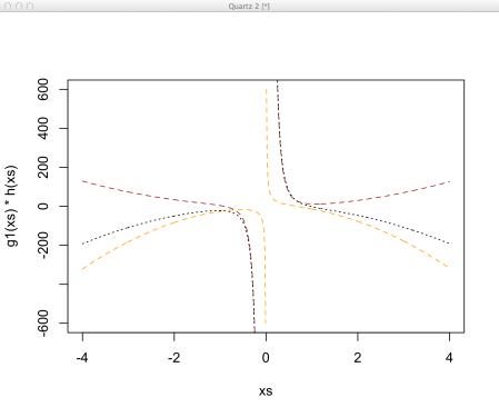 f derivative