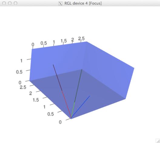 scaled eigenvalues