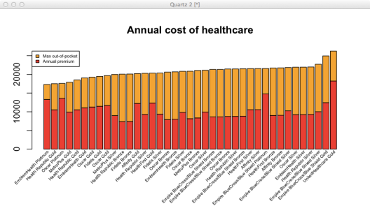 Annual cost of healthcare