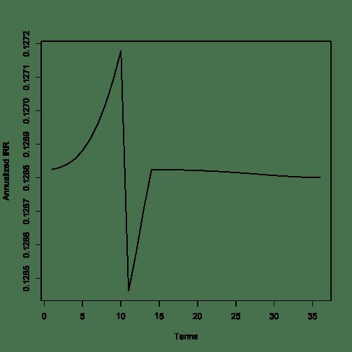 minimal-incremental-irr