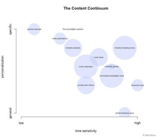 content_continuum