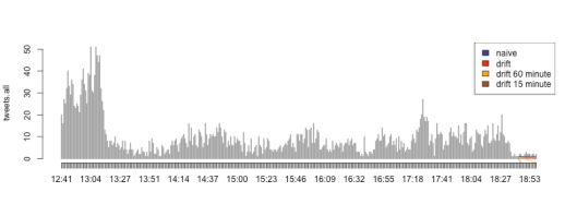Comparing #rstats and #pdf15 intraday hashtag streams
